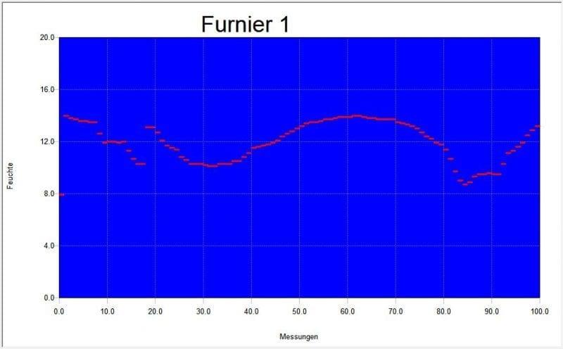 Dosoft Graph