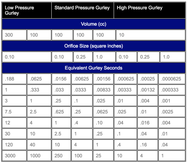 Gurley Pressure & Volume Comparison