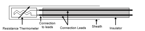 Resistance Thermometer Construction