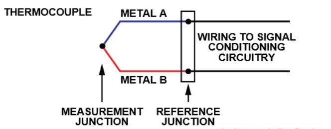 Thermocouple example AML Instruments