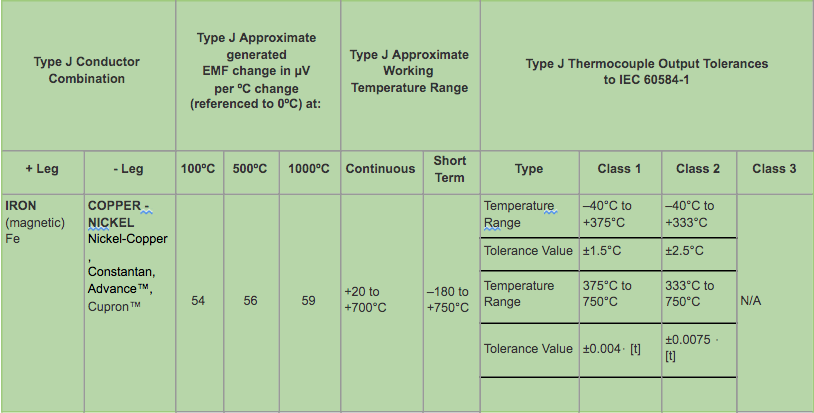 Type J Thermocouple Data & IEC Tolerances