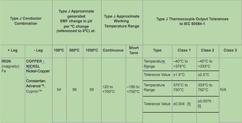 Type J Thermocouple Data & IEC Tolerances