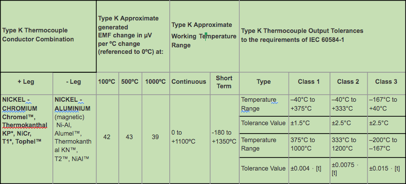 Type K Thermocouple Data & IEC Tolerances