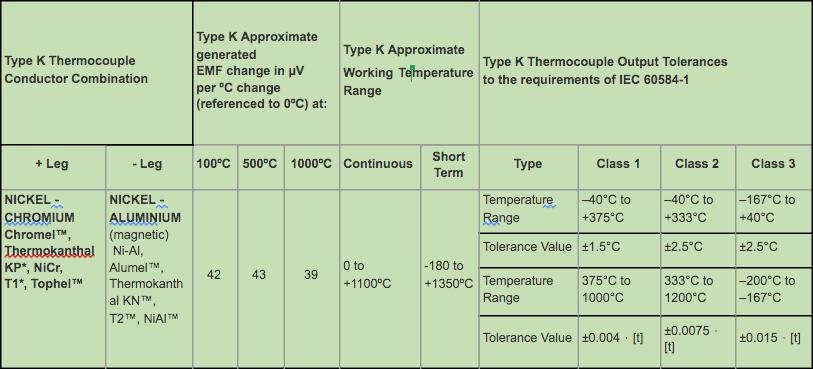 Type K Thermocouple Data & IEC Tolerances
