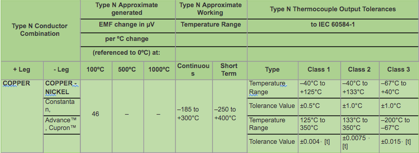 Type N Thermocouple Data & IEC Tolerances