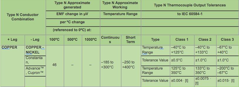 Type N Thermocouple Data & IEC Tolerances