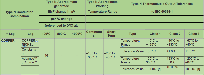 Type T Thermocouple Data & IEC Tolerances