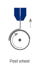 Climbing Drum Peel Test Diagram