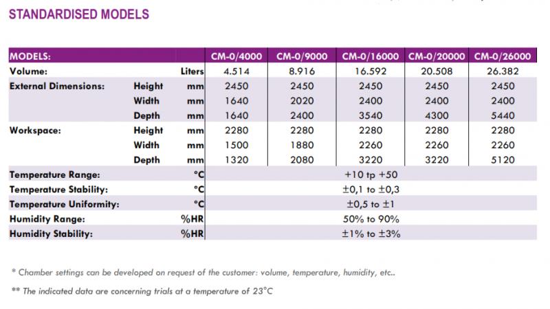 Standard Models
